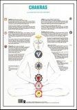 Mappa dei Chakras — Poster