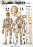 Zen Shiatsu - Poster