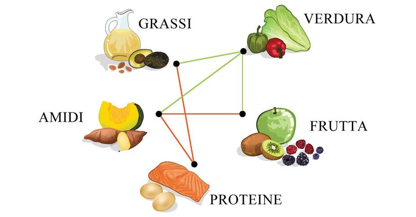 Combinazioni alimentari: come migliorano la nostra salute