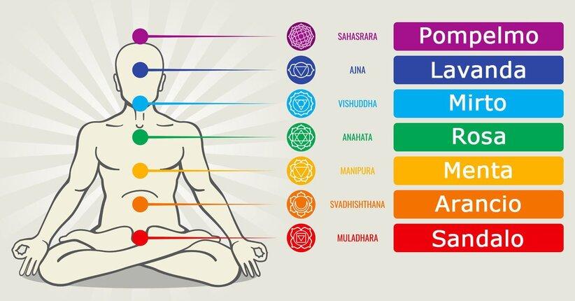 Gli oli essenziali per il riequilibrio dei chakra