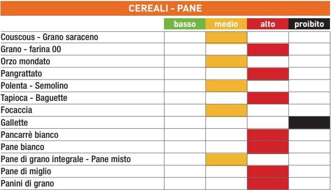 dieta a basso indice glicemico esempio