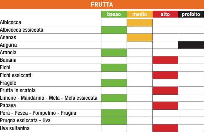 tabella indice glicemico alimenti inran