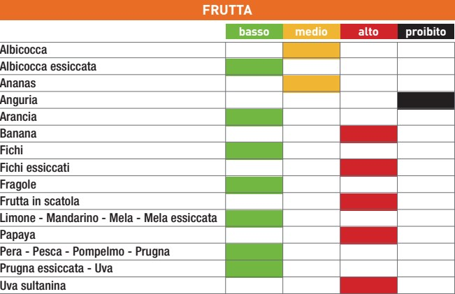 tabella dieta per punti pdf
