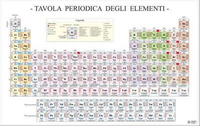 Tavola periodica degli elementi related keywords tavola periodica degli elementi long tail - Tavola degli elementi chimici ...