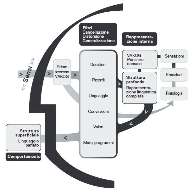 Diagramma - Introduzione alla PNL Aziendale